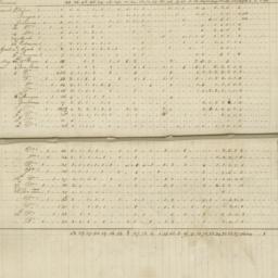 Account book of slave tradi...