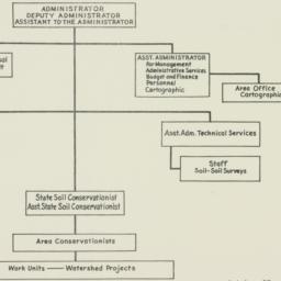 Chart : 1953 October 22