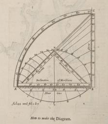 Illustration entitled, 'How to Make the Diagram'